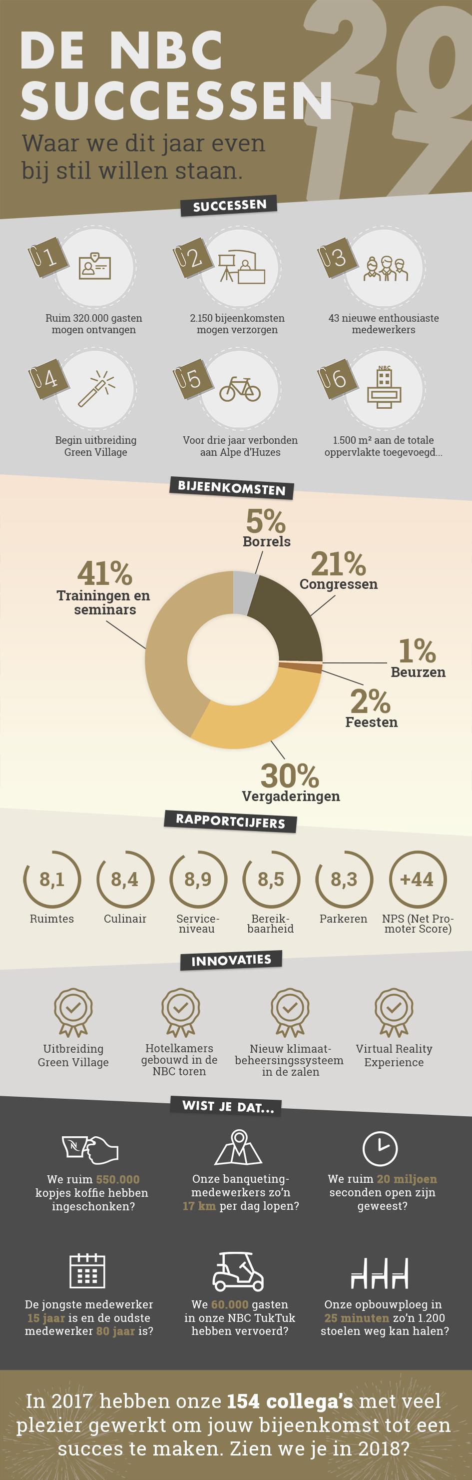 Infographic - De NBC Congrescentrum successen 2017