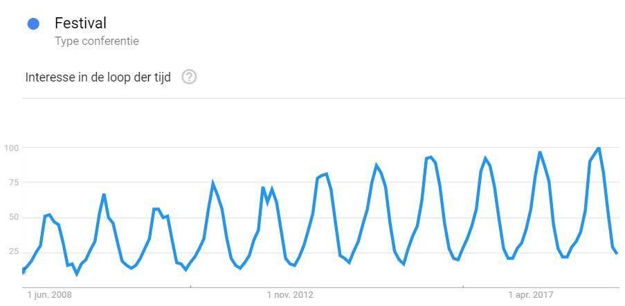Zakelijk festival Google trends