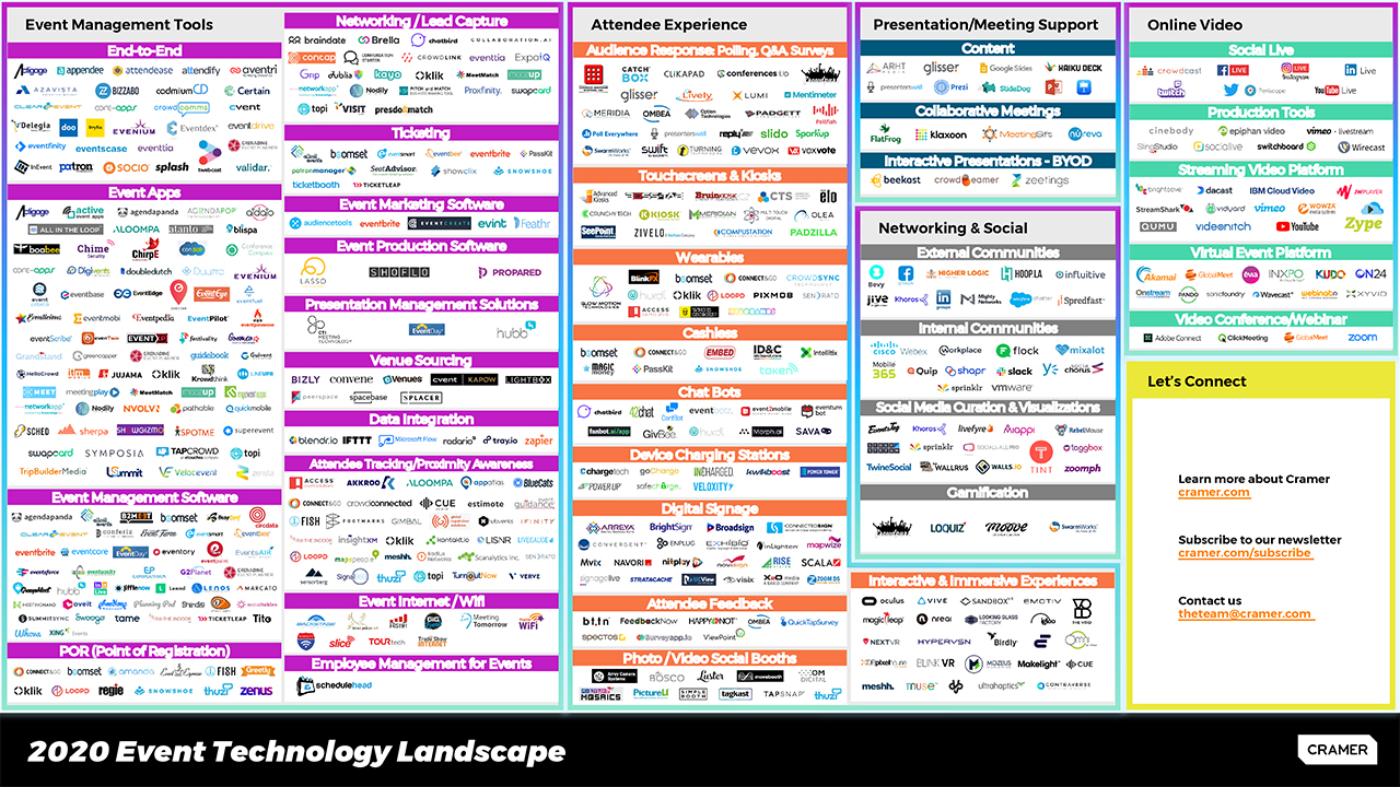 Event technologie landscape